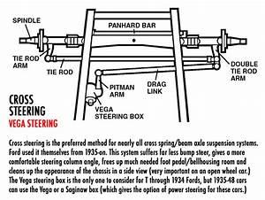 Cross Steering Vs  Traditional Steering