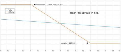 [Options Premium] A Bearish Bet in Treasury Bonds - All ...