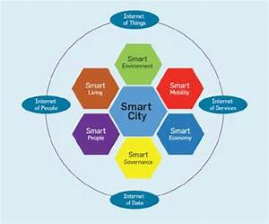Integrated Approach To Digital Infrastructure In Smart