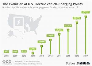 The Evolution Of U S  Electric Vehicle Charging Points
