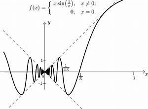 Math Tutor - Functions - Theory