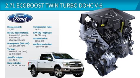 wards   engines winner ford    ecoboost