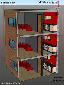 Ventilation Naturelle D Une Cave : les principes de la ventilation naturelle ~ Premium-room.com Idées de Décoration