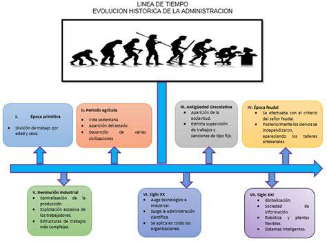 Línea De Tiempo De La Evolución Histórica De La