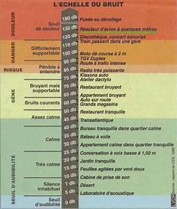 Echelle De Bruit Decibel : l 39 chelle du bruit en decibel db blog de seth green1309 ~ Medecine-chirurgie-esthetiques.com Avis de Voitures