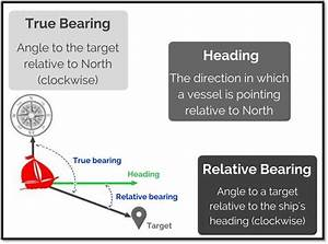 What Is The Difference Between True Bearing  Relative