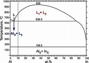 Equilibrium Phase Diagram For The Al