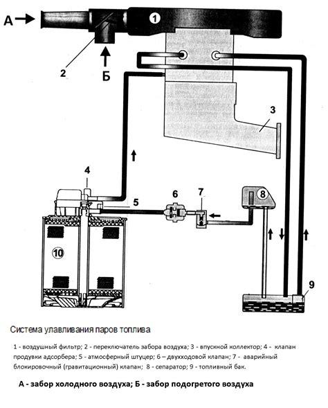 Работа двигателя на парах бензина youtube