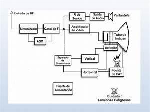 Diagrama De Bloque De Un Tv