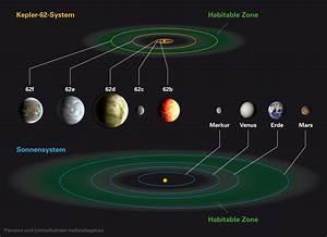 Exoplaneten in der habitalen Zone fremder Sterne