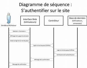 Diagramme Uml - Site D U0026 39 Annonces