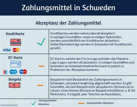 bezahlen  schweden kreditkarte und bargeld  schweden