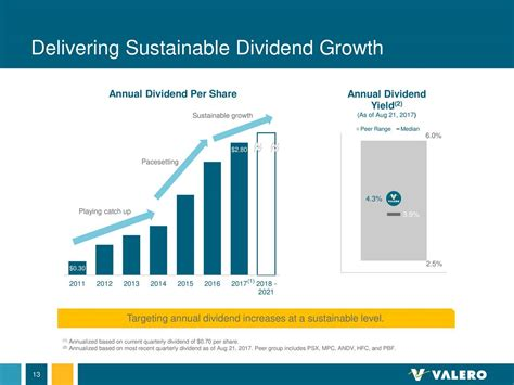 Valero - Low P/E Ratio And Strong Dividends Make It A Good ...