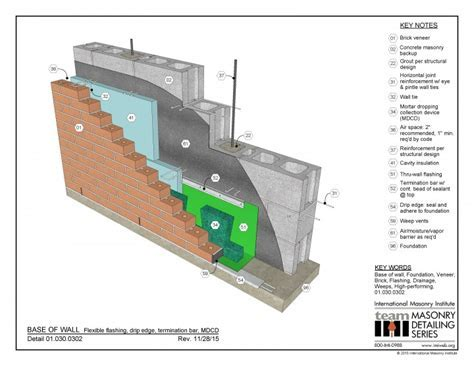 01.030.0302: Base of Wall Detail   Flexible Flashing, Drip