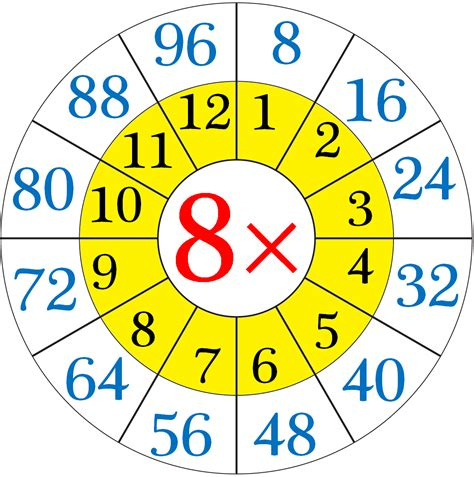 Multiplication Table Of 8  Read And Write The Table Of 8