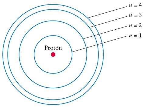 Gallery For > Bohr Model Of A Hydrogen Atom