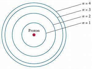 Lecture 5  Discrete Spectra Of Atoms