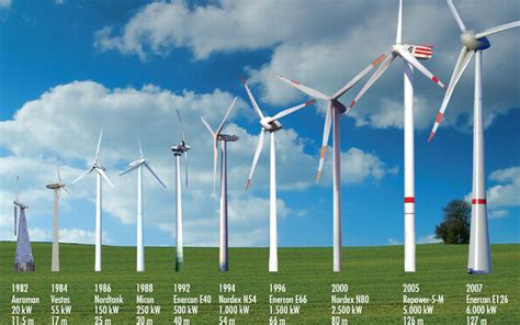 Ветряные генераторные установки . ветрогенераторы вертикальные vestas nordex enercon