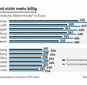 Sprinter Mieten Stuttgart Student : so teuer wohnen studenten in deutschen gro st dten welt ~ Markanthonyermac.com Haus und Dekorationen