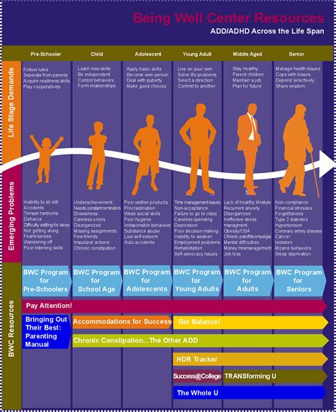 average lifespan of a life span the being well center