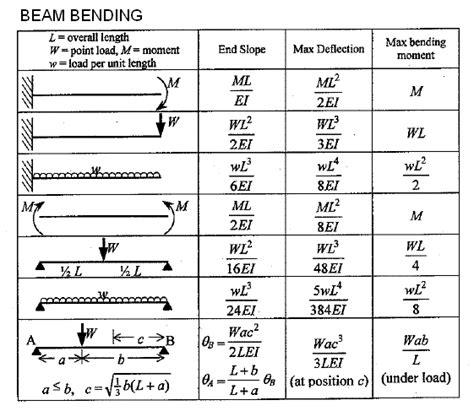 beam deflection formula table materials general