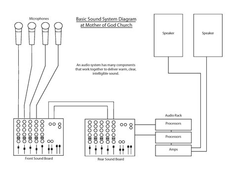 Sound System Diagram For Band by Sound System Of God Catholic Church