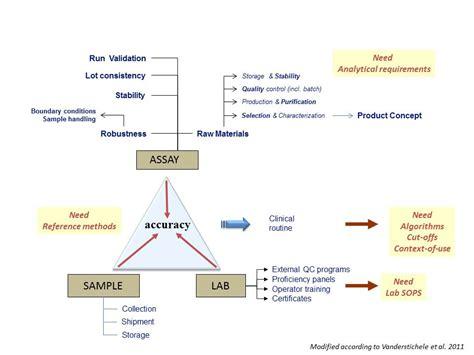 Assay development - Biomarkable