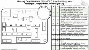 Mercury Grand Marquis  1998-2002  Fuse Box Diagrams