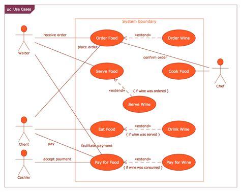 case restaurant model  diagram