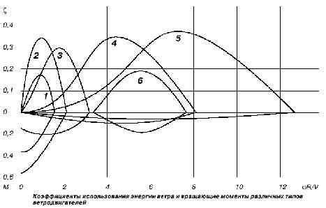 Различных типов ветродвигателей . Карусельные