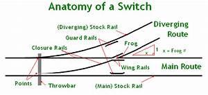 Railroad Switch Diagram
