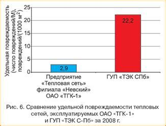 Отсюда видно в каком плачевном состоянии находится большая часть сетей петербурга. тепловые сети санктпетербурга проблемы.