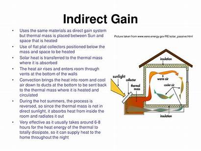 Solar Passive Energy Gain Indirect Direct System