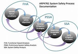 Fha  Pssa And Ssa Fault Tree Analysis  Fta  And Failure