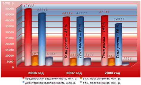 Дипломная работа Пути решения экономии энергоресурсов на предприятии на примере УП Минскоблгаз