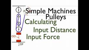 Simple Machines  2 Of 7  Pulleys  Calculating Forces