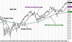 Moving Averages Golden Cross Death Cross In Technical