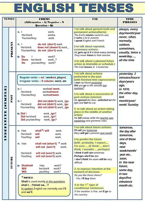 All English Tenses In A Table  Esl Buzz