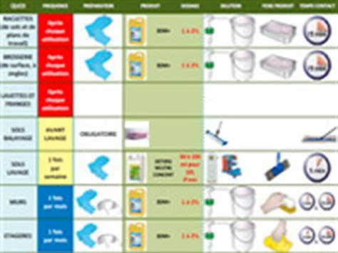 plan de nettoyage et desinfection cuisine ohhkitchen