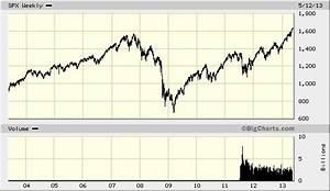 Big Charts Historical Quotes Bigcharts Marketwatch Quotes Default Quotesgram