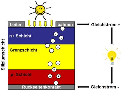 wie funktioniert eine solarzelle solaranlage einfach erkl 228 rt