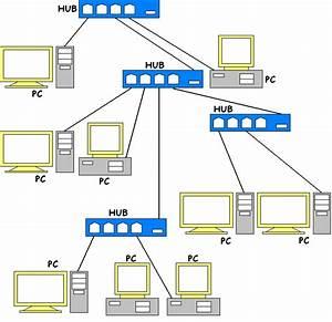 Fast Ethernet  U2013 Wikipedia  Wolna Encyklopedia