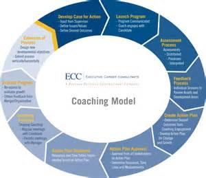 How To Make Coaching A Career by Ecc S Executive Coaching Process