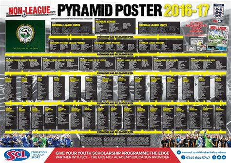 2018 19 English Football Pyramid Poisk Po Kartinkam Red