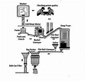 The Diagram Below Shows How Potato Chips Are Made