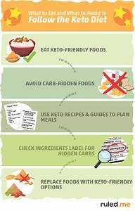 What Is The Keto Diet  The Ultimate Guide To Ketogenic