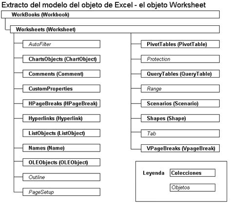 vba excel  el objeto worksheet ediciones eni