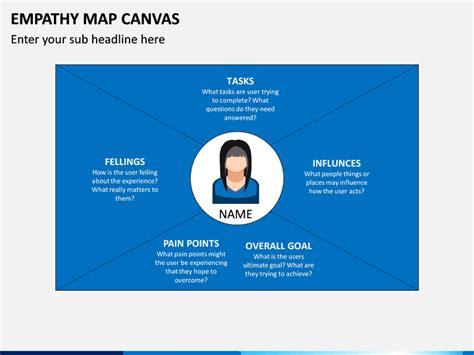 empathy map canvas powerpoint template sketchbubble