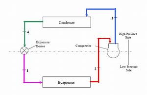 Refrigerant Cycle Chart Refrigeration Refrigeration Cycle Diagram