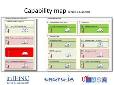 business capability map template closing the gap business capabilities